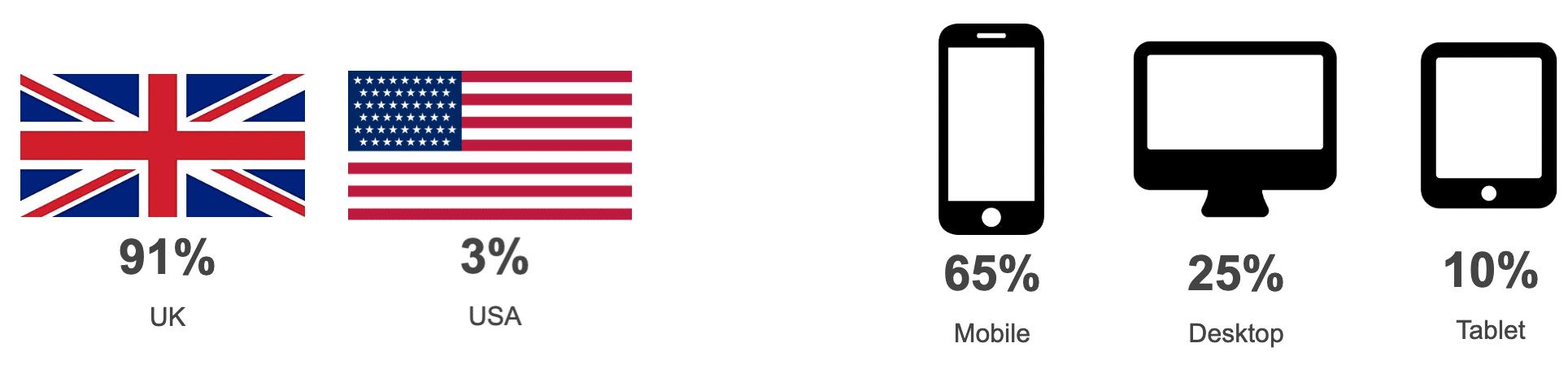 Website stats
